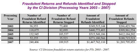 Tigta tax fraud table (2)