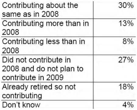 Cch poll retirement contributions (2)