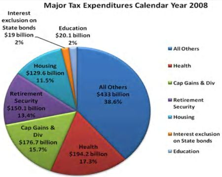 Major tax expendistures 2008 SFC healthcare doc