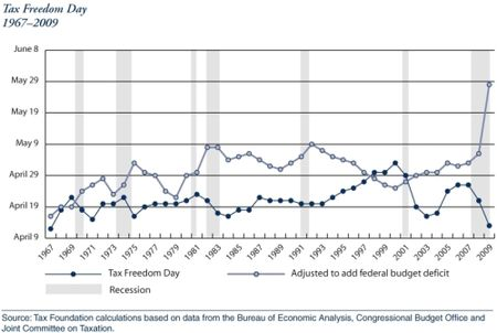 Tax freedom day graph 2009