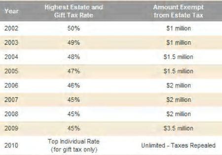Estate tax rates 2002-2010