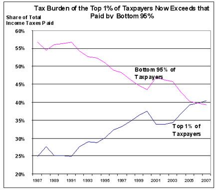 Top earners tax burden_Tax Foundation1