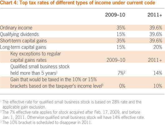 Tax rates by income source_Grant-Thornton