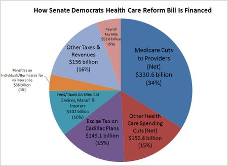 Senate_health_financing_TaxFoundation112309