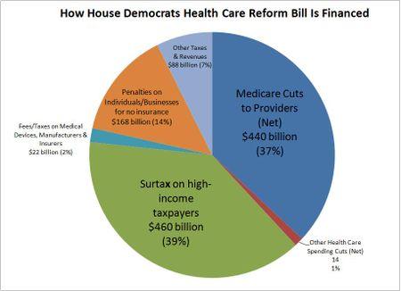 House_health_financing_TaxFoundation112309