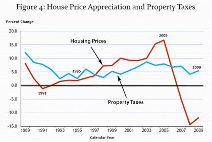Appreciation-property-taxes-sm