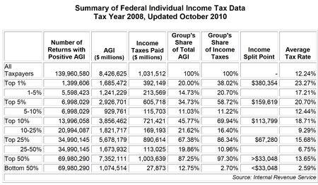 Taxfoundation-irsdata-2008