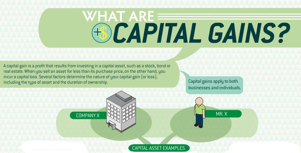 Capital gains stock options canada
