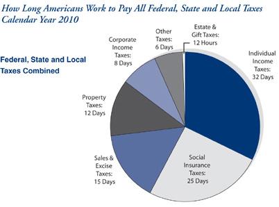 TaxFreedomDay-federal-state-piechart