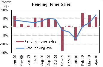Pending home sales June2010_housing wire
