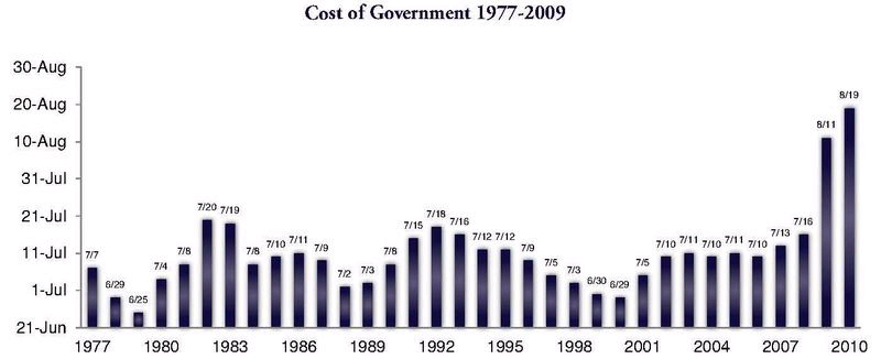 Cost-govt-day-1997_2010