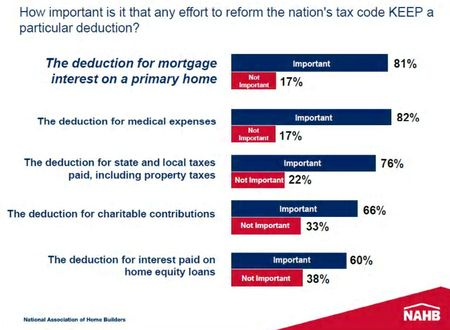 Nahb-home-tax-deductions-poll-2010