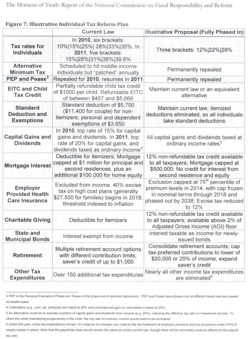 Deficit-Reduction-Commission-illustrative-tax-reform-plan