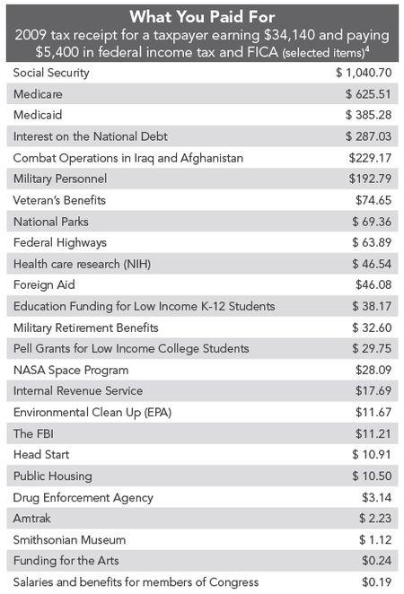 Taxpayer-receipt_ThirdWay-Sept2010