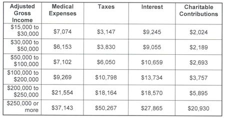 Average_itemized_deductions_2008_CCH