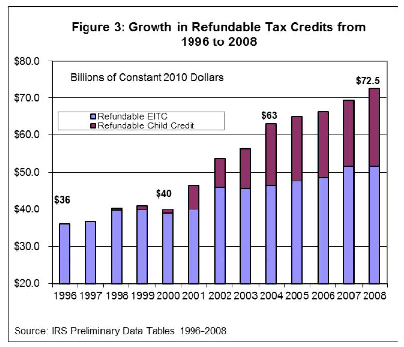 Refundable credit growth_Tax Foundation testimony
