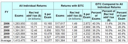 IRS audits of EITC and added revenue collected