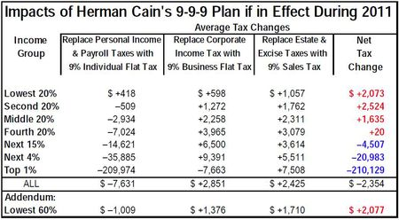 Costs to taxpayers of Herman Cain 9-9-9 plan_CTJ