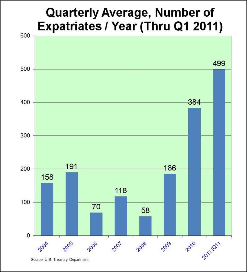 Tax expatriates Q1 2011_international tax blog