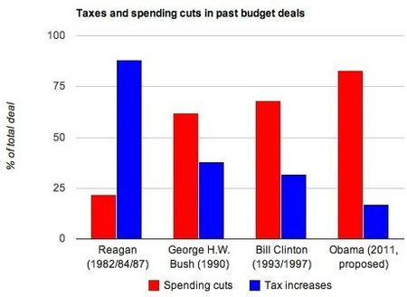 Taxes-vs-spending-cuts_RR-GHWB-BC-BO