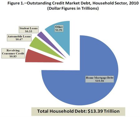 2010 household debt