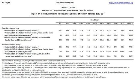 Revenue from new 1M income tax bracket_Tax Policy Center