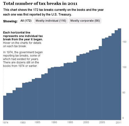 Total tax breaks in 2011_WashingtonPost