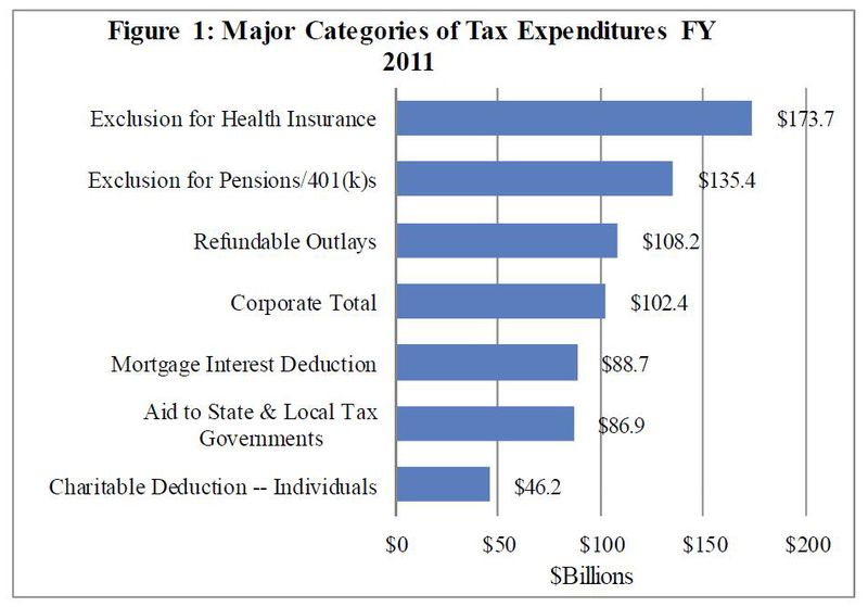 Major tax expenditures 2011_Tax Foundation