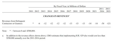 Deficit increase from barring tax delinquent contractors