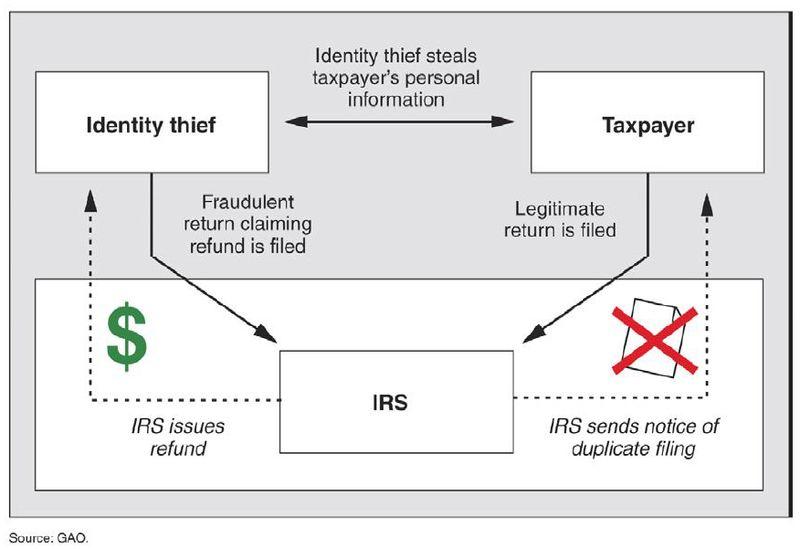 GAO tax return identity theft diagram