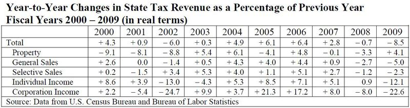 Changes in state tax revenue 2000-09 Tax Foundation