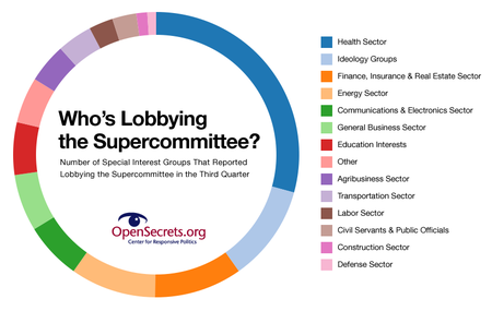 Lobbying-the-supercommittee_OpenSecrets