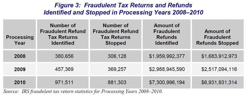 IRS success at catching fraudulent returns TIGTA 2011