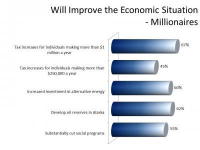 Millionaires Spectrem survey 102411