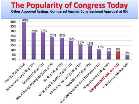 Unpopularity-of-congress_9pct_Oct2011