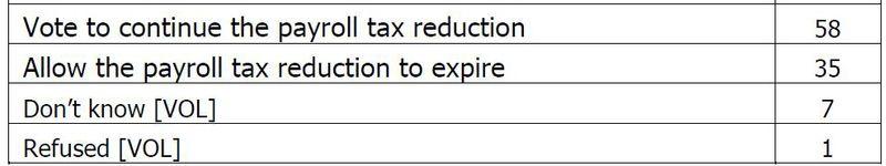 AP-GfK poll payroll tax Dec2011