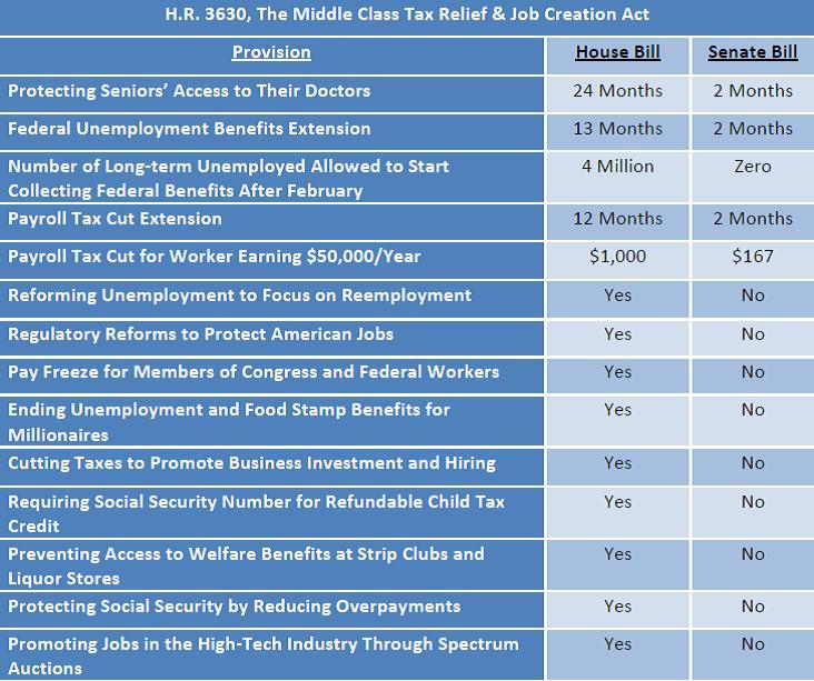 W&M GOP comparison of House Senate payroll tax cut bill