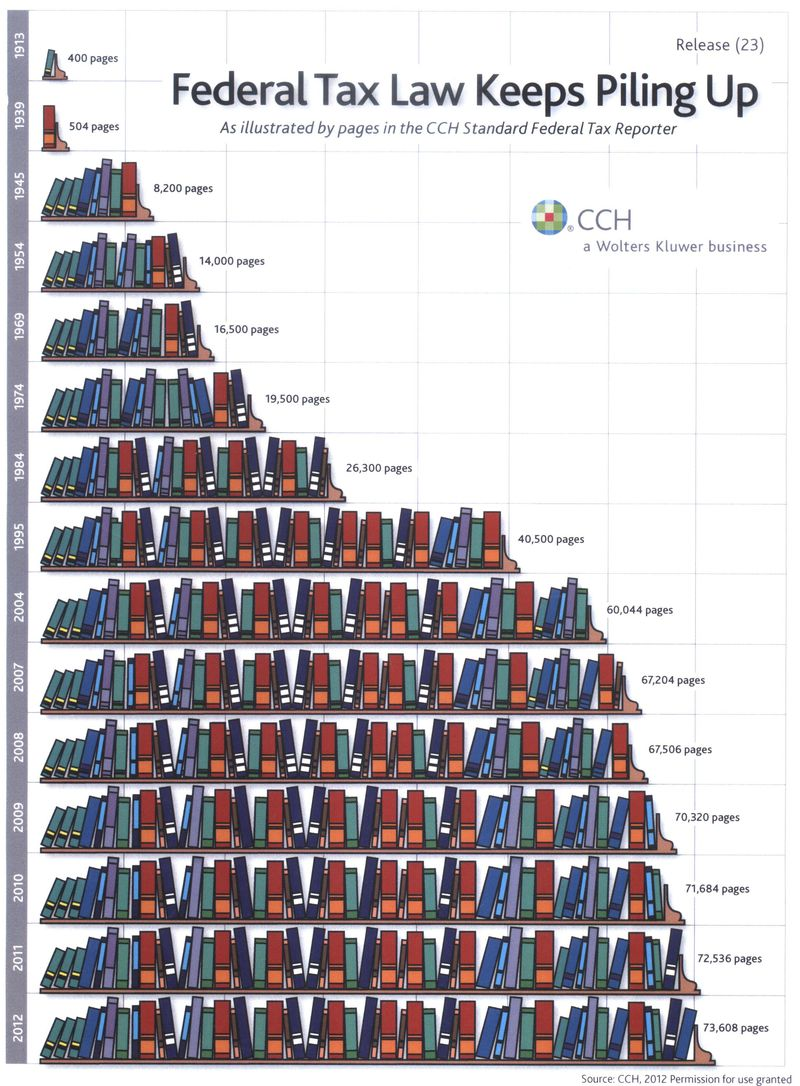 Growth of federal tax law 2012 CCH
