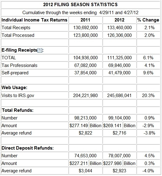 IRS filing stats through April 27 2012