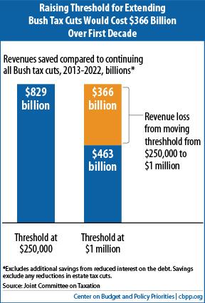 1M vs 250K tax bracket cutoff_CBPP_053012ax-f1