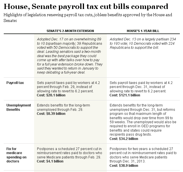 comparing and contrasting house and senate Get an answer for 'in what ways are the senate and the house of representatives similar and different' and find homework help for other history questions at enotes the senate, in contrast to the house, is ruled much more loosely the minority party in the senate.