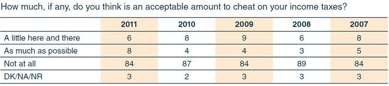 IRSOB2011 taxpayer survey_cheating
