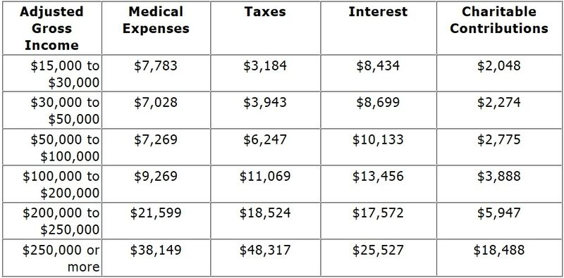 Average deductions 2009 tax year_CCH WBoT