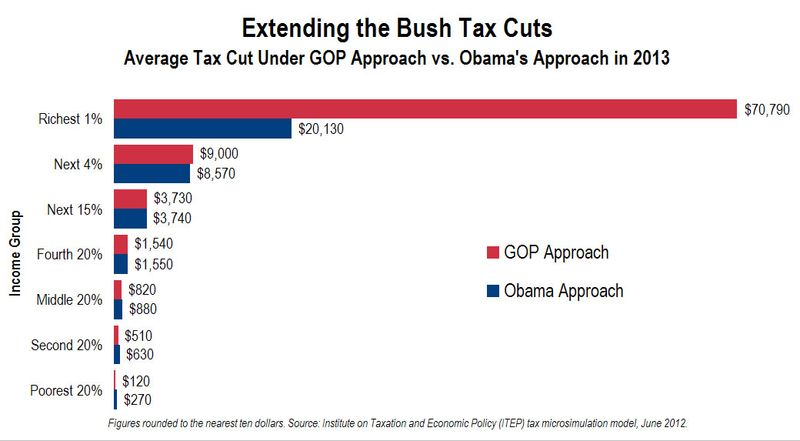 Obama-gop-bushtaxcutplans2013_CitizensforTaxJustice_income-groups