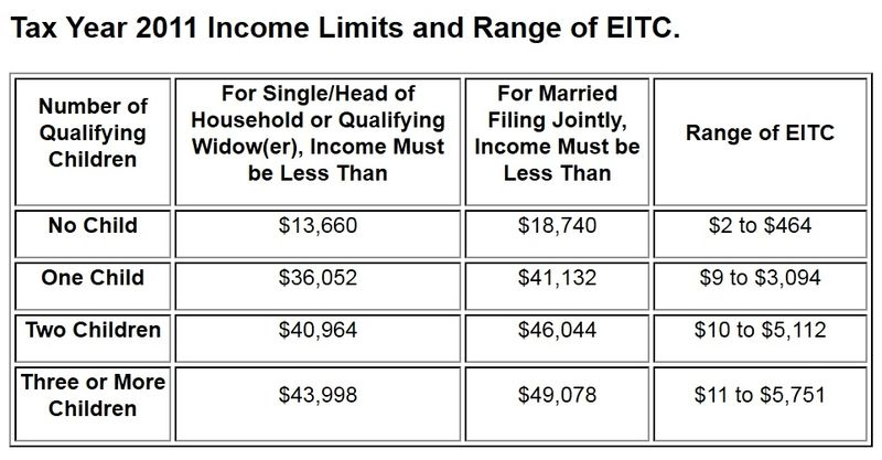 EITC 2011 income limits and credit amounts