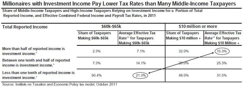 Middle Income vs Millionaires Tax Rates_CTJ