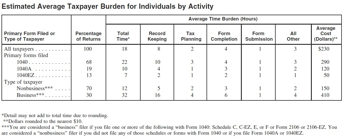 22 Hours Needed To Complete Form 1040 Dont Mess With Taxes