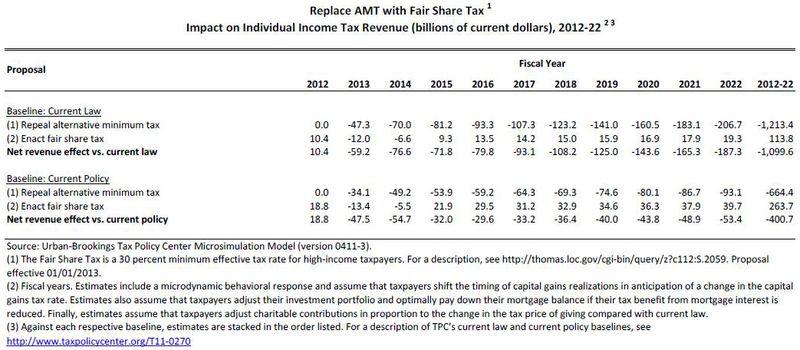 AMT vs Fair Share Tax_Tax Policy Center estimates March 2012