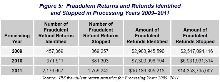 IRS tax return fraud detection 2009-2011 (2)