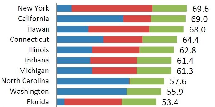 Gasoline motor fuel taxes API April 2012 top ten